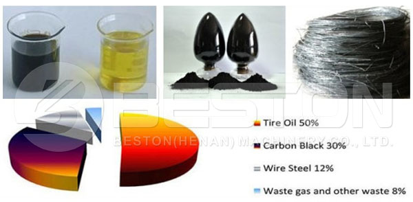 End Products of Waste Tyre Recycling