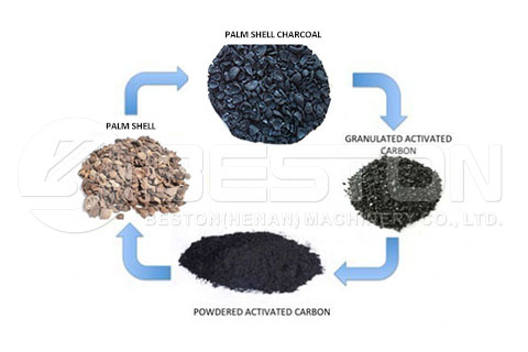 Palm Shell Charcoal to Activated Carbon
