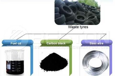 Products of Tyre Pyrolysis