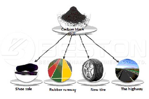 Uses of Carbon Black Recycle Tires for Money