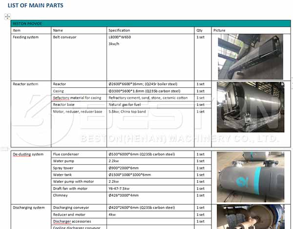 Main Pyrolysis Equipment List