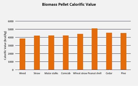 Valores caloríficos de pellets de biomasa