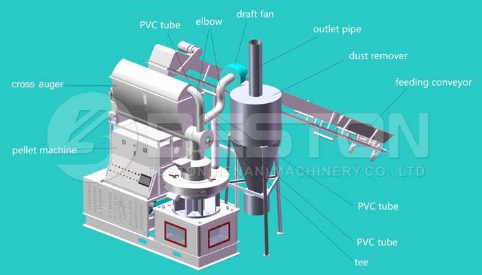 Máquina de pellets de biomasa