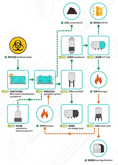 How Does Skid-mounted Pyrolysis Plant Work