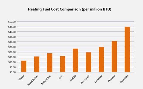 Comparación de costos de combustible de calefacción