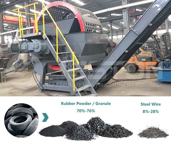 Tire Recycling Business Profit